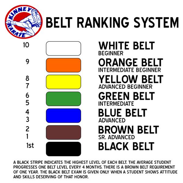 karate belt order: